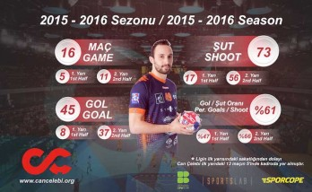 Can Çelebi, the pride of Turkish Handball, completed its first season in France Turk